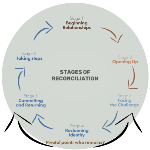 Stages_Reconciliation